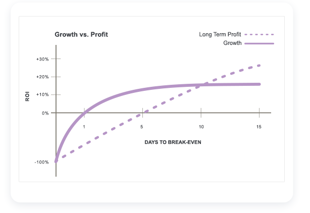 Balance growth and profit